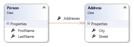 ASP NET MVC: How to implement an edit form for an entity with a